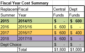 Costs Summary